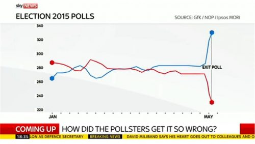 Sky News General Election 2015 Images (207)