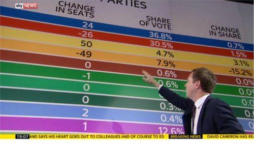 Sky News General Election 2015 Images (214)