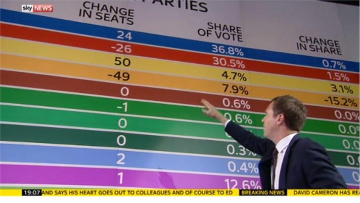 Sky News sets World Record for General Election coverage