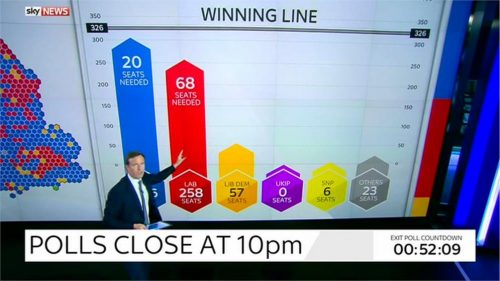 Sky News General Election 2015 Images (29)