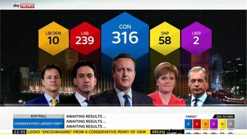 Sky News General Election 2015 Images (99)