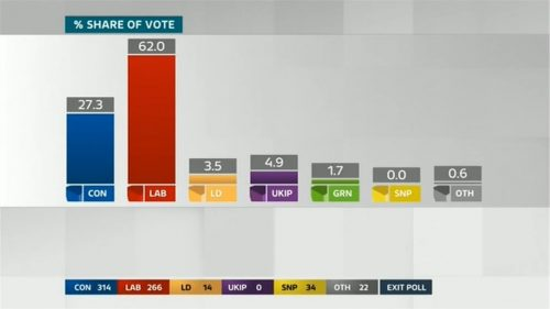 ITV Election 2017 Live The Results 06-08 23-18-47