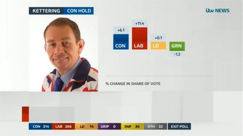 ITV Election 2017 Live The Results 06-09 00-38-18