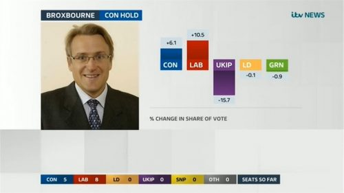 ITV Election 2017 Live The Results 06-09 00-40-07