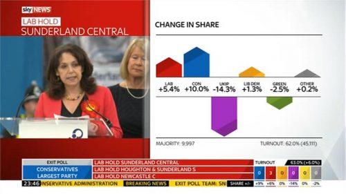 Sky News Vote 2017 06-08 23-46-31