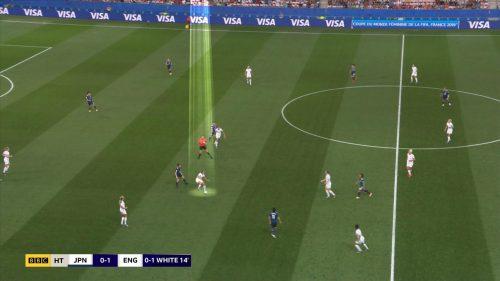 FIFA Women's World Cup 2019 - BBC Sport Graphics (12)
