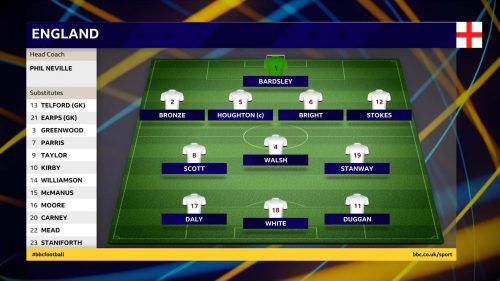 FIFA Women's World Cup 2019 - BBC Sport Graphics (2)
