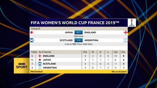 FIFA Women's World Cup 2019 - BBC Sport Graphics (21)