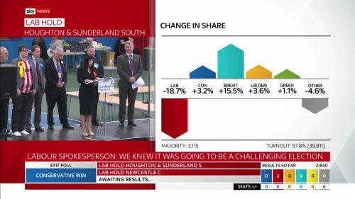 General Election 2019 - Sky News Presentataion (104)