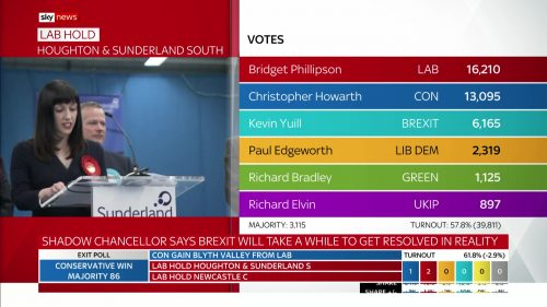 General Election 2019 - Sky News Presentataion (105)
