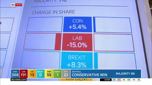 General Election 2019 - Sky News Presentataion (111)