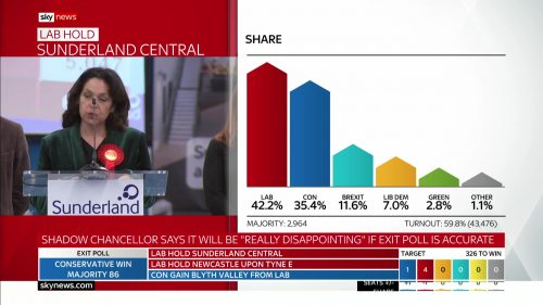 General Election 2019 - Sky News Presentataion (115)