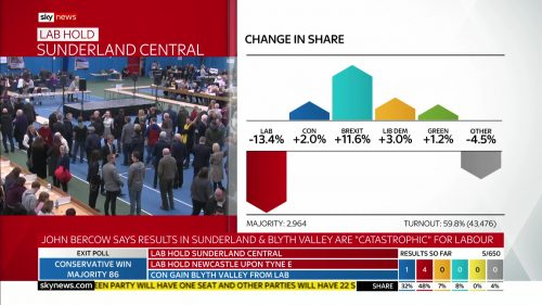 General Election 2019 - Sky News Presentataion (116)
