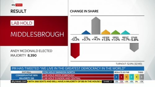 General Election 2019 - Sky News Presentataion (126)