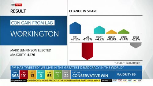 General Election 2019 - Sky News Presentataion (140)