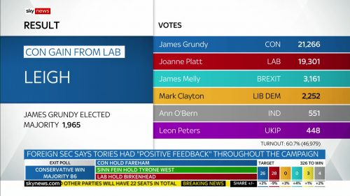 General Election 2019 - Sky News Presentataion (158)