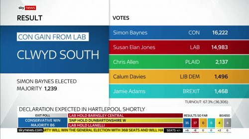 General Election 2019 - Sky News Presentataion (160)