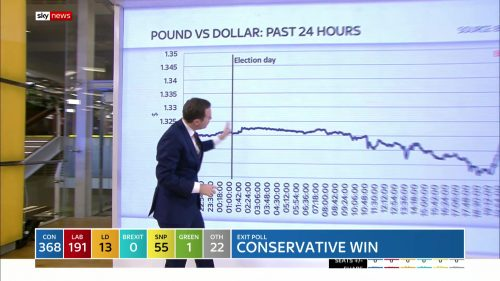 General Election 2019 - Sky News Presentataion (91)
