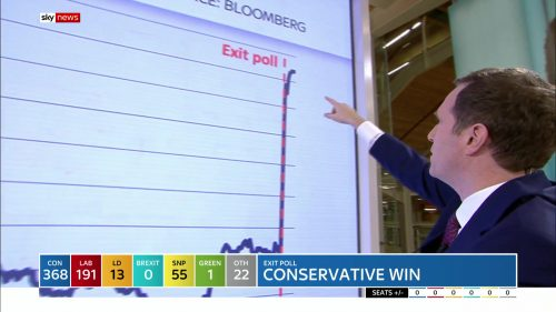 General Election 2019 - Sky News Presentataion (92)