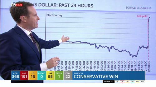 General Election 2019 - Sky News Presentataion (93)