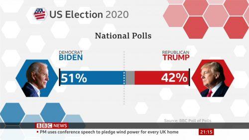 US 2020 - BBC News Graphics (2)
