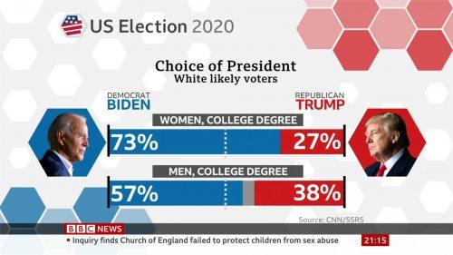 US 2020 – BBC News Graphics