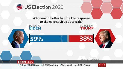 US 2020 - BBC News Graphics (4)