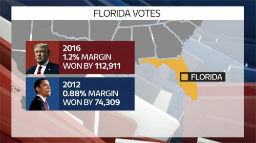 US 2020 – ITV News Election Graphics