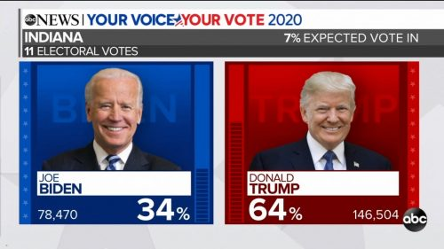 ABC News - US Election 2020 Coverage (11)
