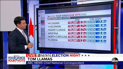 ABC News - US Election 2020 Coverage (25)