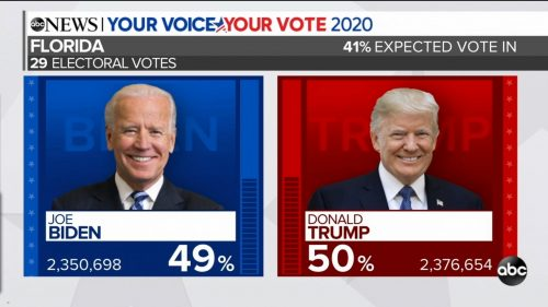 ABC News - US Election 2020 Coverage (50)