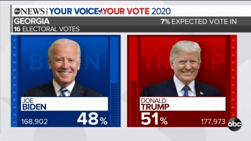 ABC News - US Election 2020 Coverage (90)