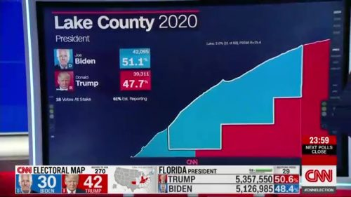 CNN - US Election 2020 Coverage (16)