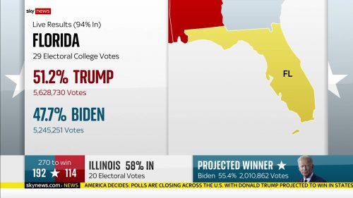 Sky News - US Election 2020 Coverage (73)