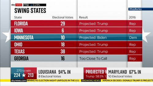 Sky News - US Election 2020 Coverage (97)